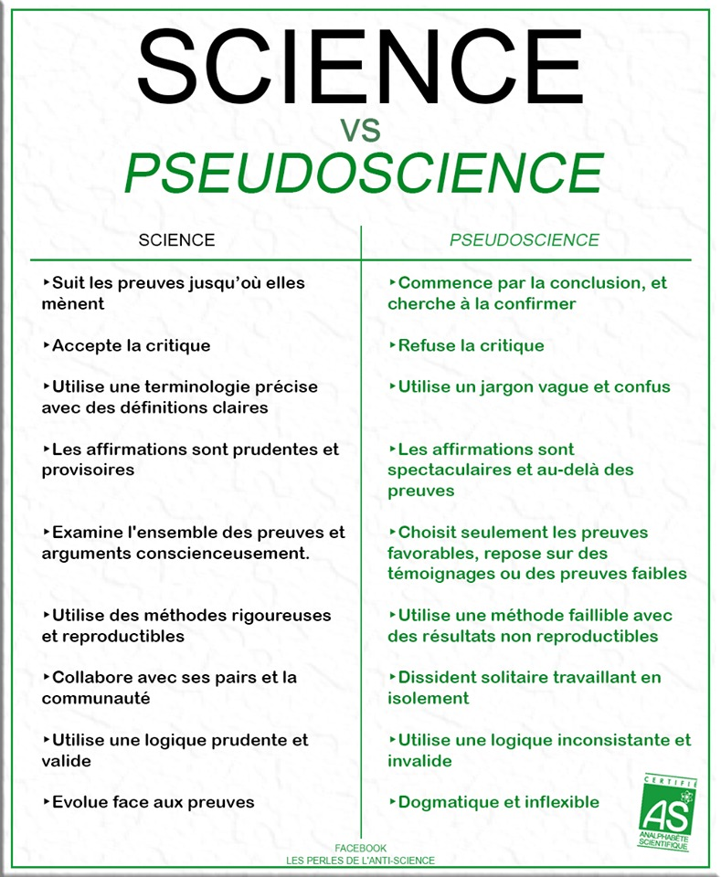 Science versus pseudoscience